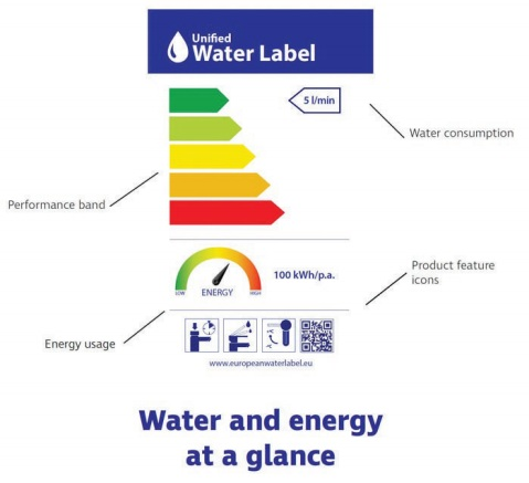 Battery Move from POMSAD and European Unified Water Label